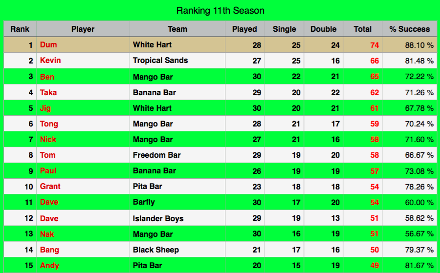 Rawai Pool League individual Rankings