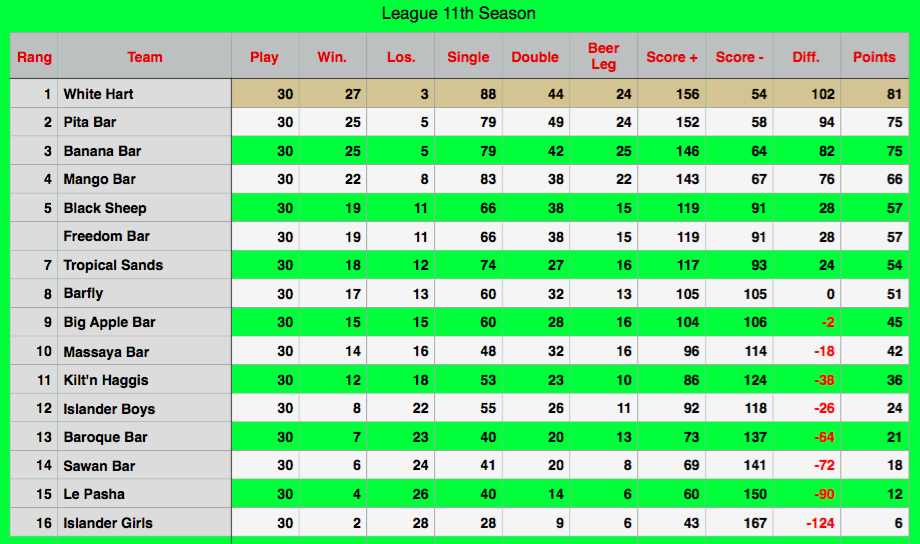 Rawai Pool League Rankings
