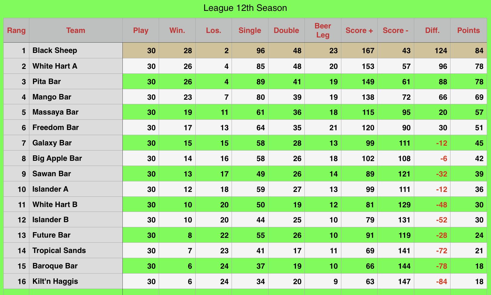 Rawai Pool League Rankings