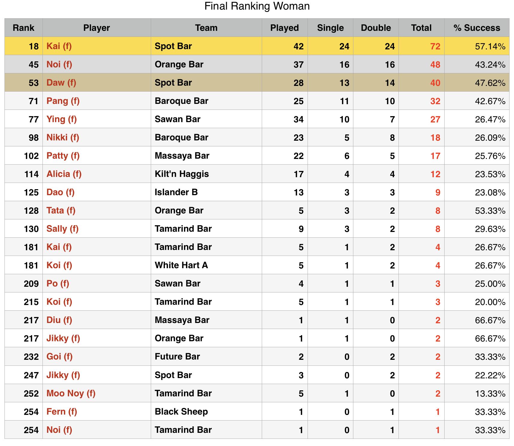 Rawai Pool League individual Rankings