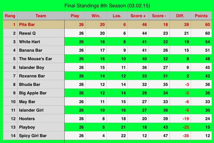 Rawai Pool League Beerleg Rankings
